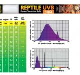 Лампа EXO TERRA REPTILE UVB150 Т8 18Вт 60см (бывш.PT-2171 Repti Glo 10.0)